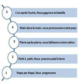 Ladder of success French right size